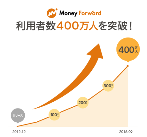 MoneyForwardの利用者数
