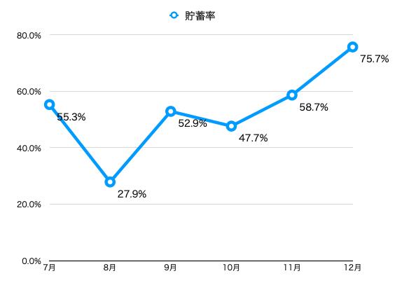 2020年下半期の貯蓄率は59.5%を達成